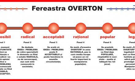 """FEREASTRA OVERTON: Tehnologia """"sădirii"""" în conștiința umană a ceea ce, aparent, nu poate fi inclus, sau: Vremea firescului și epoca nebunilor:"""