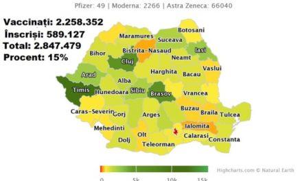 O spun ei, nu noi: Mai puțin de 3.000.000 de români vor să fie vaccinați în toată România. DATE OFICIALE